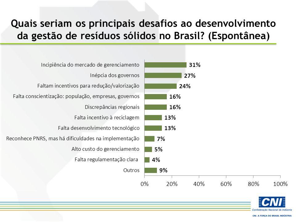 Quais seriam os principais desafios ao desenvolvimento da gestão de resíduos sólidos no Brasil? (Espontânea)