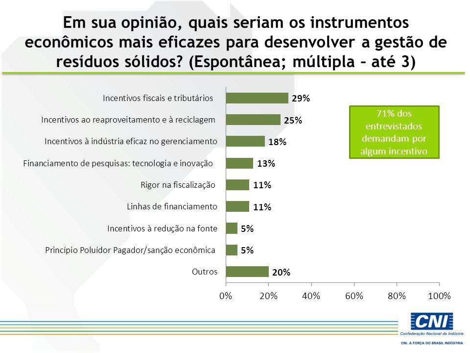 Em sua opinião, quais seriam os instrumentos econômicos mais eficazes para desenvolver a gestão de resíduos sólidos? (Espontânea; múltipla – até 3) 71