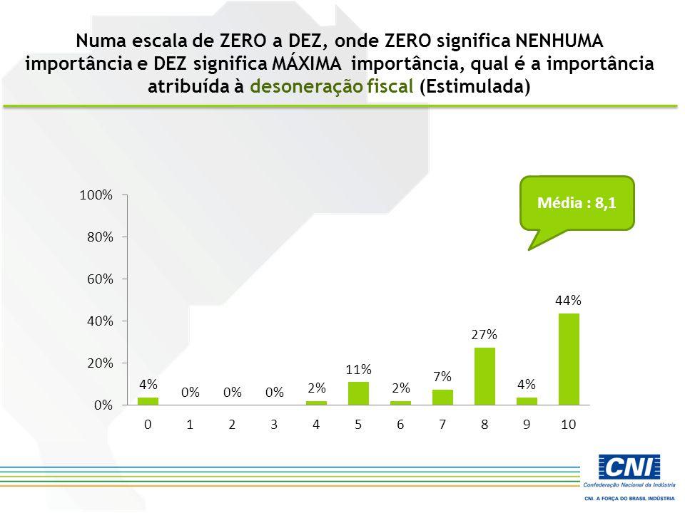 Numa escala de ZERO a DEZ, onde ZERO significa NENHUMA importância e DEZ significa MÁXIMA importância, qual é a importância atribuída à desoneração fiscal (Estimulada) Média : 8,1