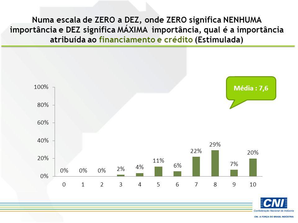 Numa escala de ZERO a DEZ, onde ZERO significa NENHUMA importância e DEZ significa MÁXIMA importância, qual é a importância atribuída ao financiamento e crédito (Estimulada) Média : 7,6