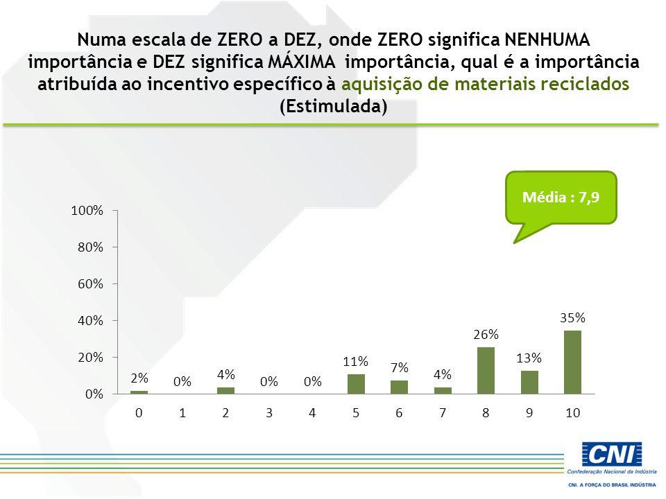 Numa escala de ZERO a DEZ, onde ZERO significa NENHUMA importância e DEZ significa MÁXIMA importância, qual é a importância atribuída ao incentivo específico à aquisição de materiais reciclados (Estimulada) Média : 7,9