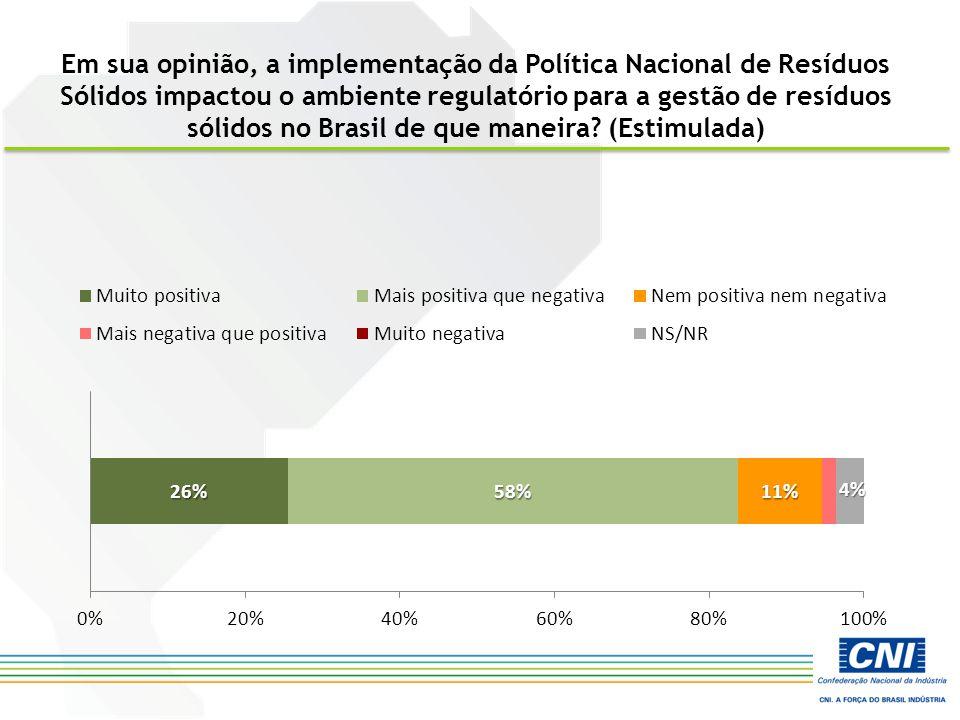 Em sua opinião, a implementação da Política Nacional de Resíduos Sólidos impactou o ambiente regulatório para a gestão de resíduos sólidos no Brasil de que maneira.