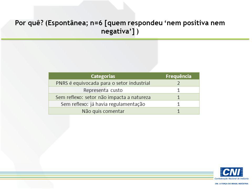 CategoriasFrequência PNRS é equivocada para o setor industrial2 Representa custo1 Sem reflexo: setor não impacta a natureza1 Sem reflexo: já havia regulamentação1 Não quis comentar1 Por quê.