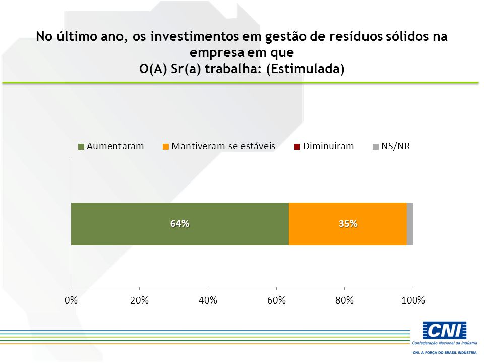 No último ano, os investimentos em gestão de resíduos sólidos na empresa em que O(A) Sr(a) trabalha: (Estimulada)