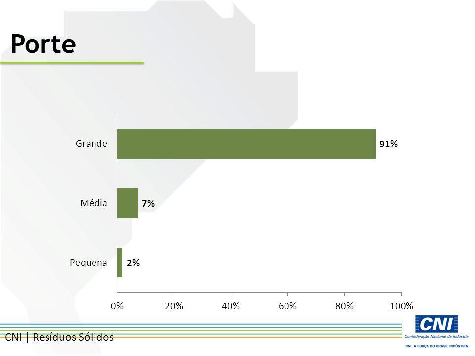 CNI | Resíduos Sólidos Porte