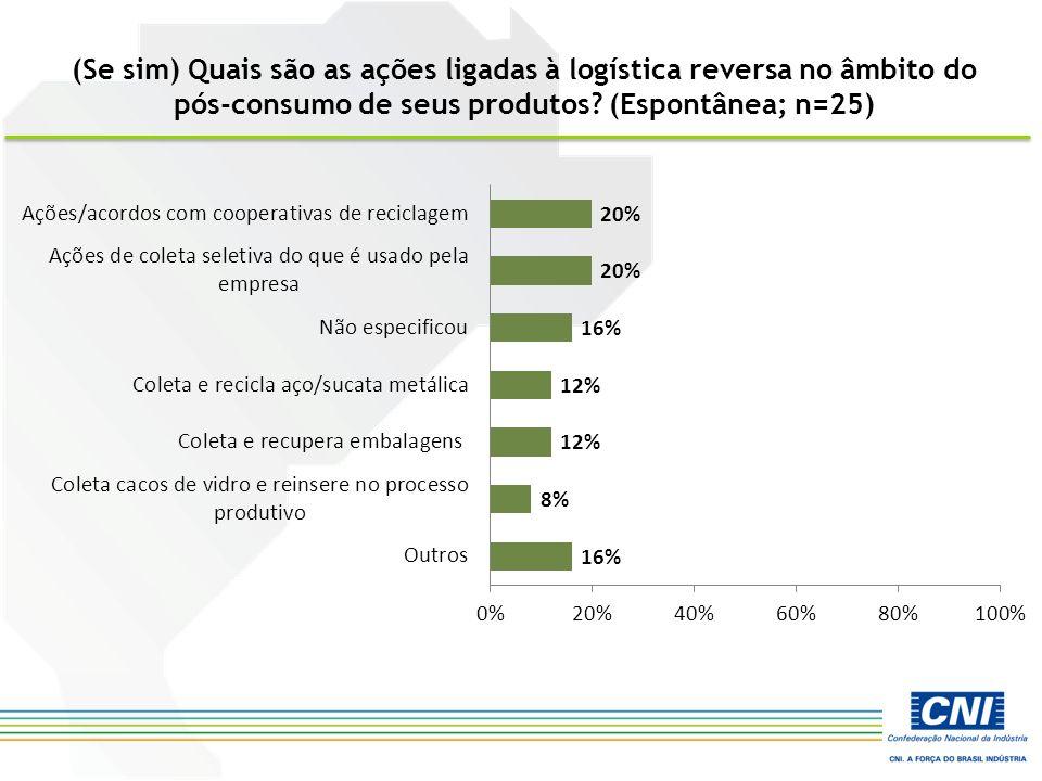 (Se sim) Quais são as ações ligadas à logística reversa no âmbito do pós-consumo de seus produtos? (Espontânea; n=25)