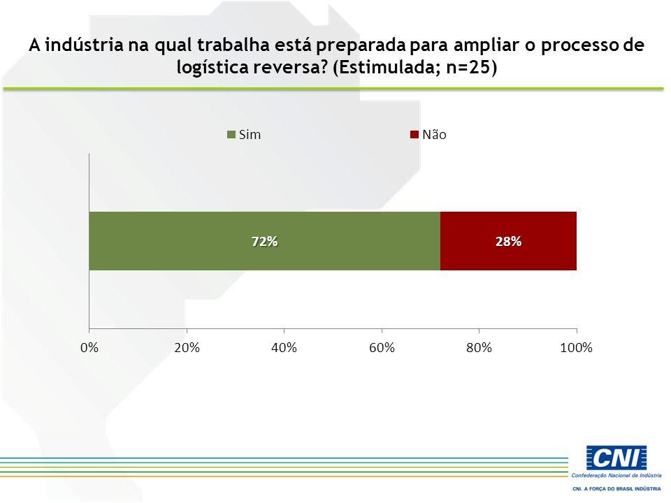 A indústria na qual trabalha está preparada para ampliar o processo de logística reversa? (Estimulada; n=25)