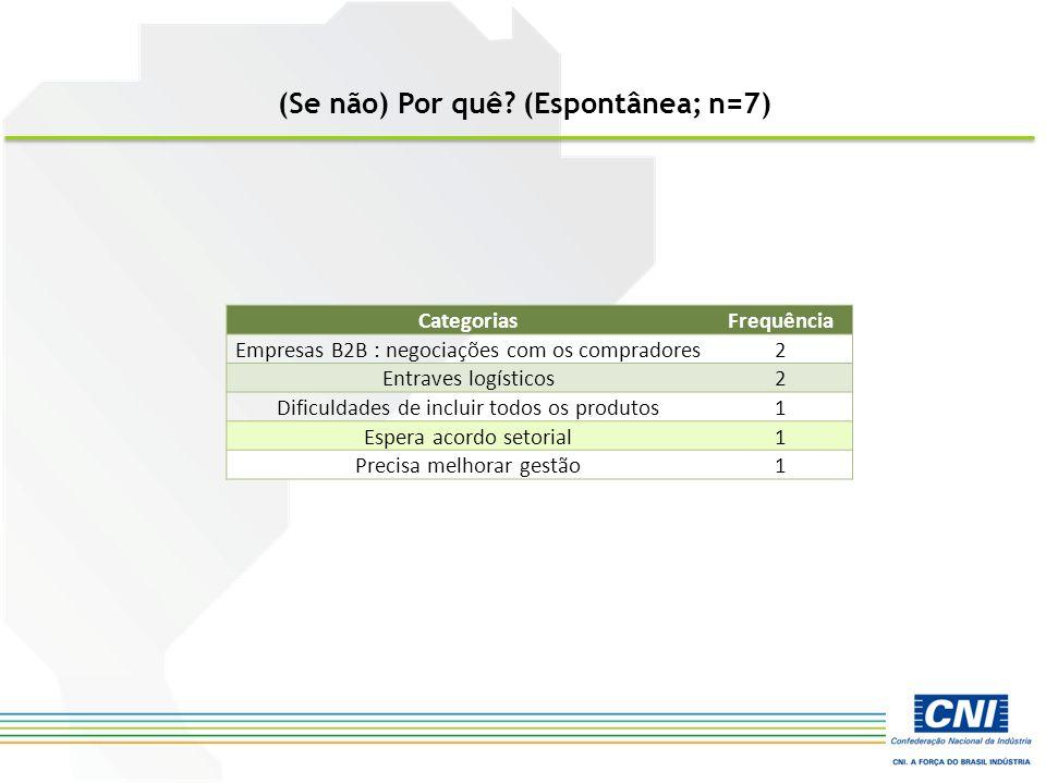 (Se não) Por quê? (Espontânea; n=7) CategoriasFrequência Empresas B2B : negociações com os compradores2 Entraves logísticos2 Dificuldades de incluir t