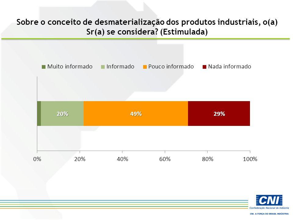 Sobre o conceito de desmaterialização dos produtos industriais, o(a) Sr(a) se considera? (Estimulada)