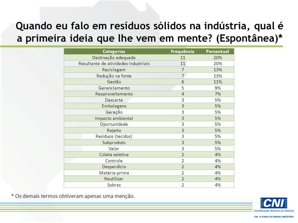 Em sua visão, qual é o grau de importância atribuído hoje pela indústria brasileira à gestão dos resíduos sólidos.