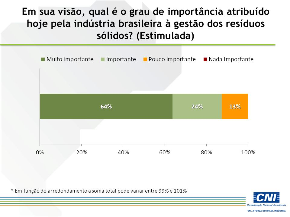 Em sua visão, qual é o grau de importância atribuído hoje pela indústria brasileira à gestão dos resíduos sólidos? (Estimulada) * Em função do arredon
