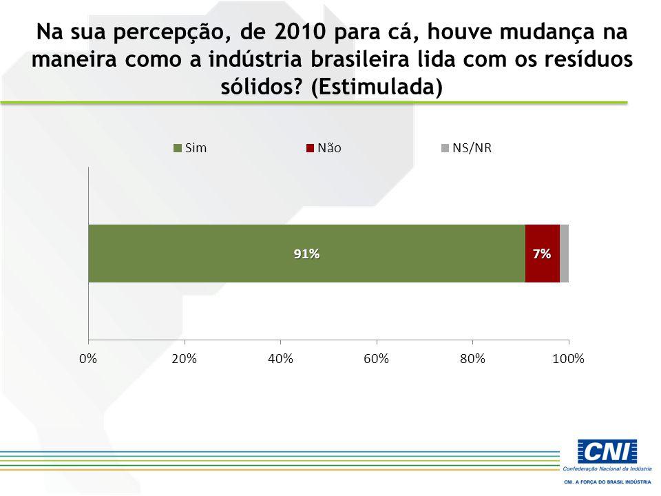 Na sua percepção, de 2010 para cá, houve mudança na maneira como a indústria brasileira lida com os resíduos sólidos? (Estimulada)