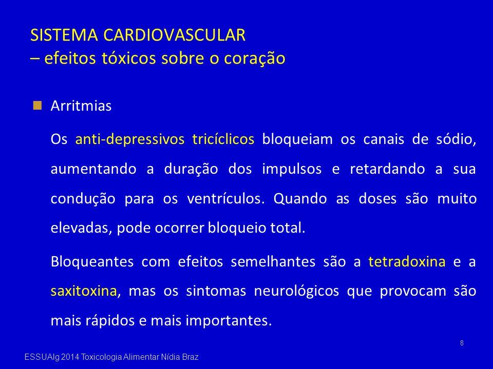 SISTEMA CARDIOVASCULAR – efeitos tóxicos sobre o coração Arritmias Os anti-depressivos tricíclicos bloqueiam os canais de sódio, aumentando a duração