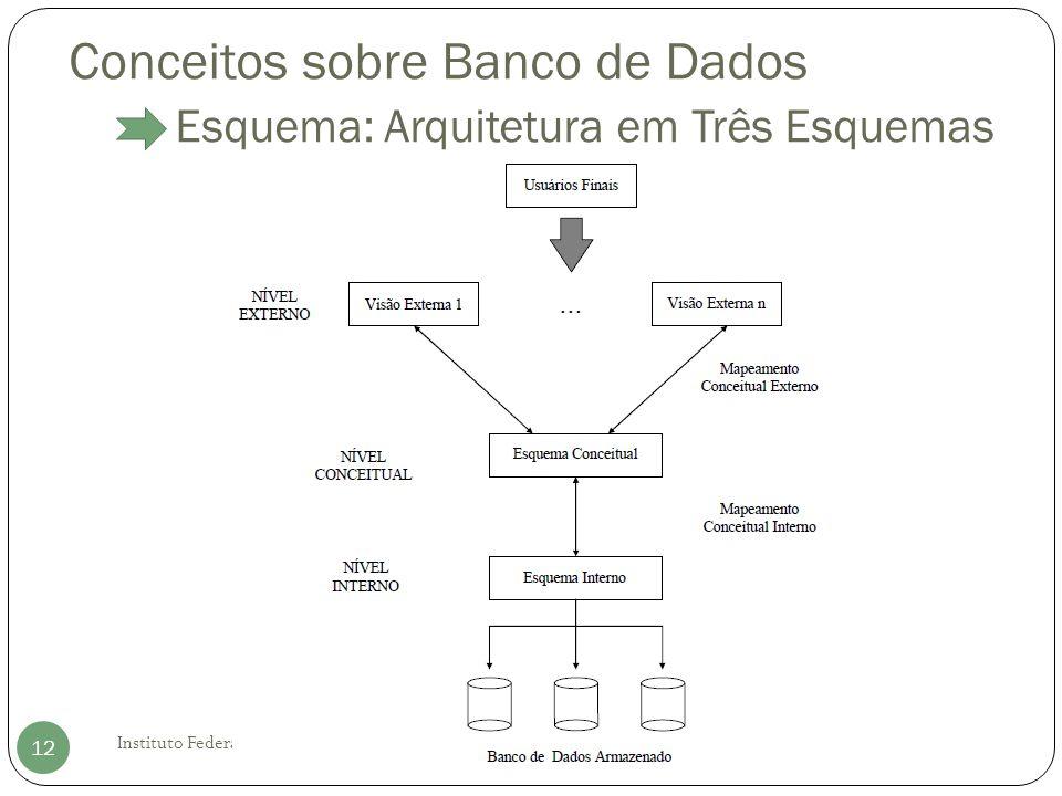 Conceitos sobre Banco de Dados Esquema: Arquitetura em Três Esquemas Instituto Federal do Sul de Minas, câmpus Pouso Alegre 12