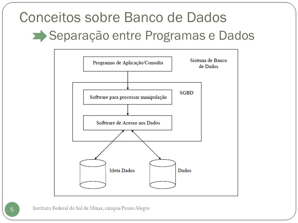 Conceitos sobre Banco de Dados Abstração dos Dados Instituto Federal do Sul de Minas, câmpus Pouso Alegre 6 Num sistema de Banco de Dados o usuário vê uma visão abstrata, o sistema esconde certos detalhes de como os dados são armazenados ou mantidos.