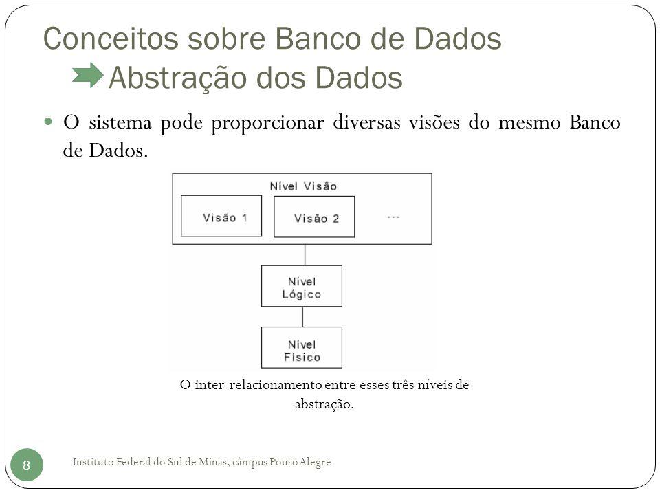 Conceitos sobre Banco de Dados Abstração dos Dados Instituto Federal do Sul de Minas, câmpus Pouso Alegre 8 O sistema pode proporcionar diversas visões do mesmo Banco de Dados.