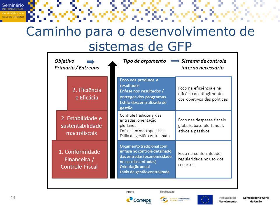 Caminho para o desenvolvimento de sistemas de GFP 13 1.