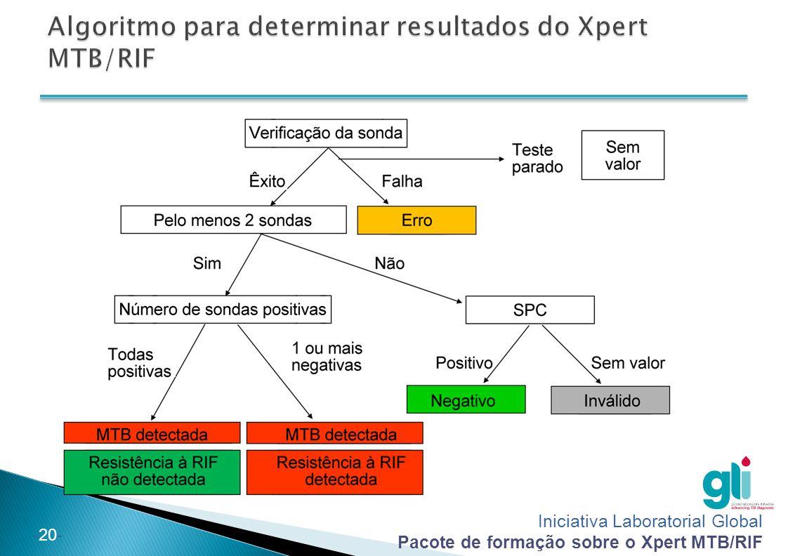 Iniciativa Laboratorial Global Pacote de formação sobre o Xpert MTB/RIF -20-