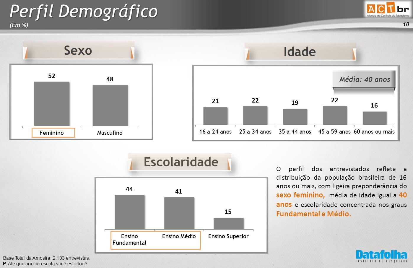 10 Perfil Demográfico (Em %) Idade Escolaridade Base Total da Amostra: 2.103 entrevistas.