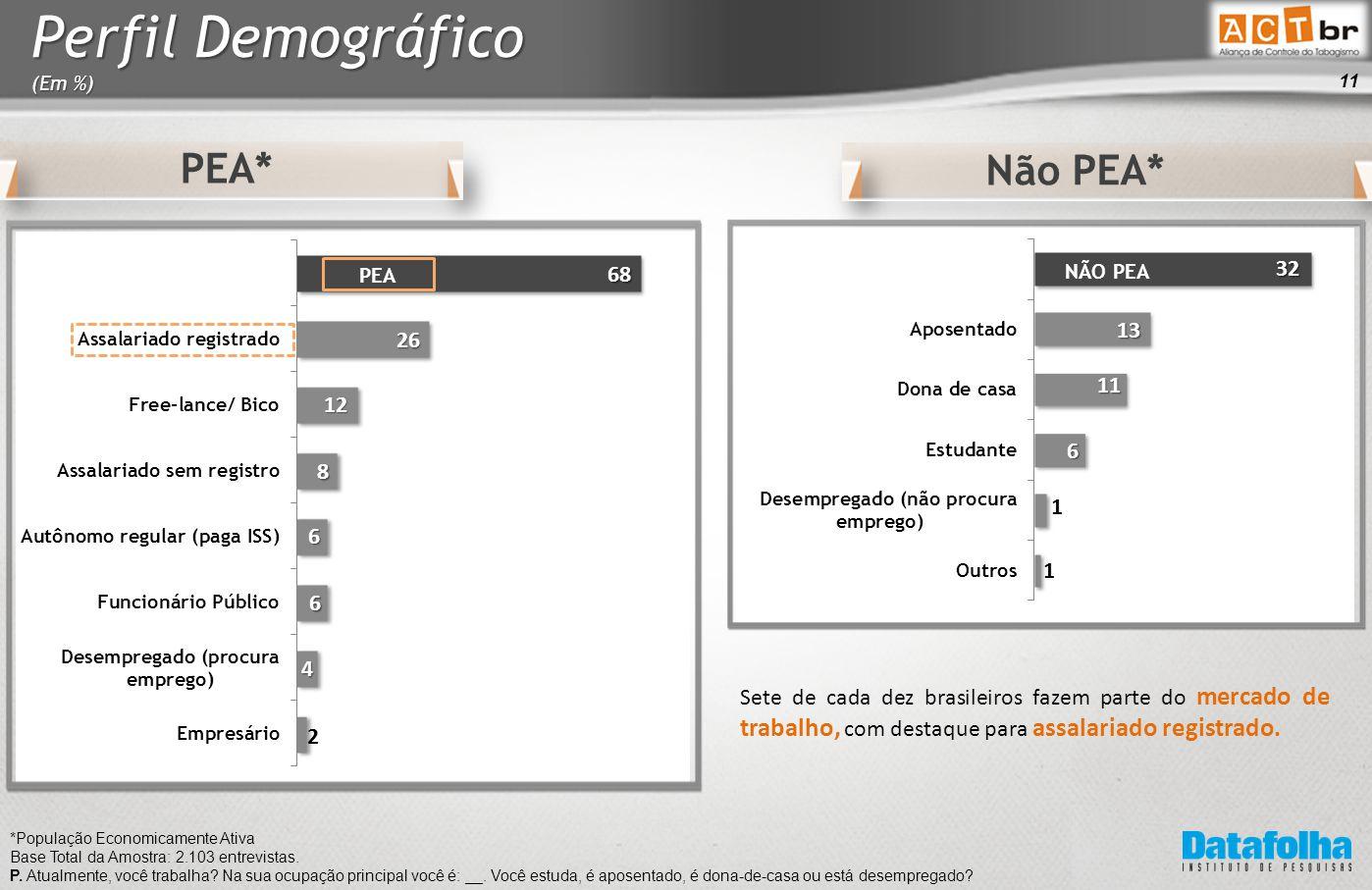 11 PEA* Não PEA* *População Economicamente Ativa Base Total da Amostra: 2.103 entrevistas.