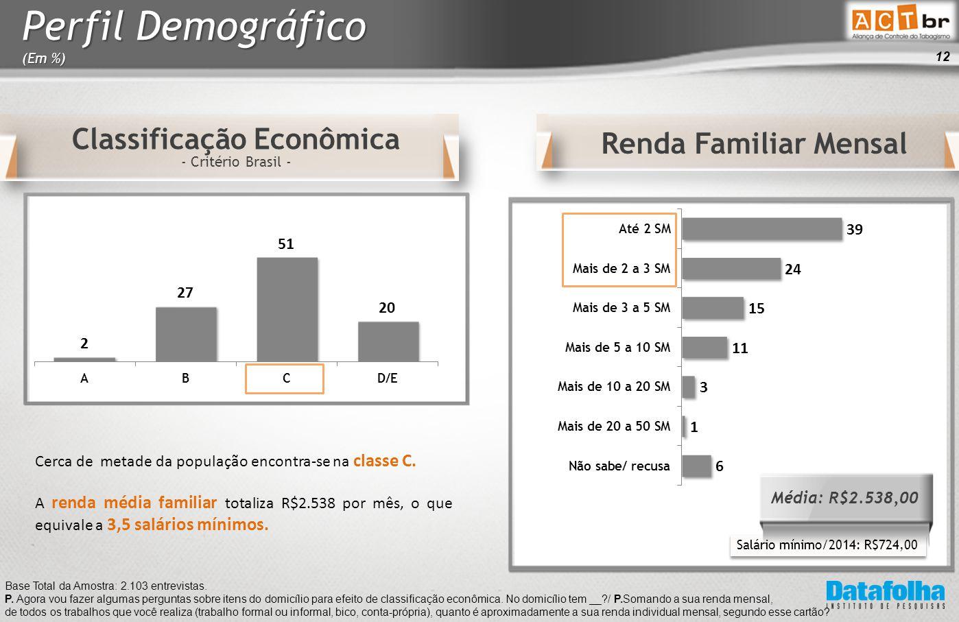 12 Classificação Econômica - Critério Brasil - Base Total da Amostra: 2.103 entrevistas.