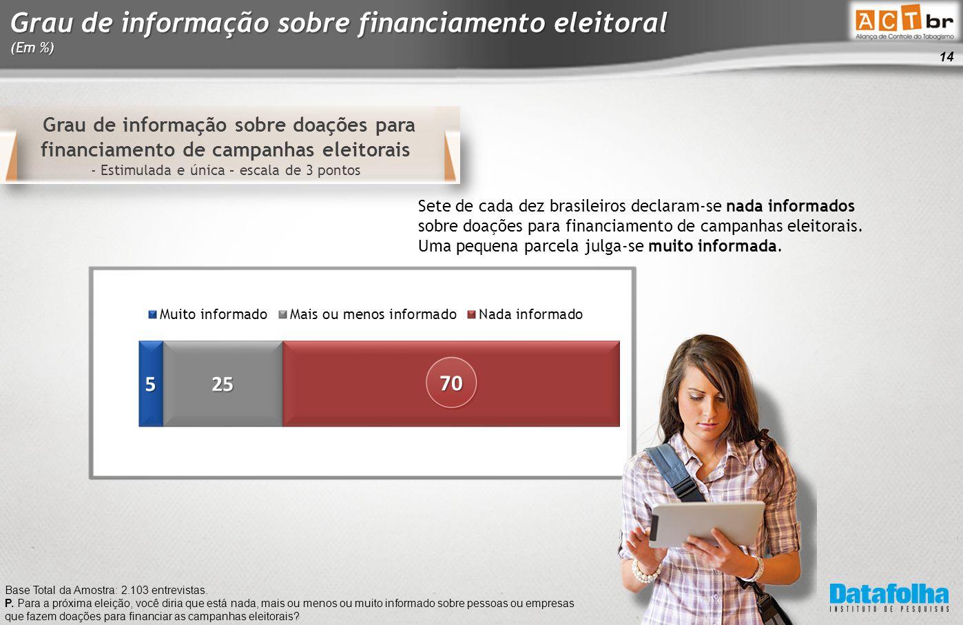 14 Grau de informação sobre doações para financiamento de campanhas eleitorais - Estimulada e única – escala de 3 pontos Base Total da Amostra: 2.103 entrevistas.