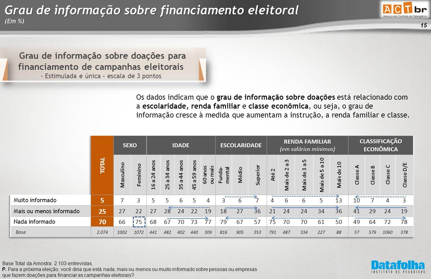 15 Grau de informação sobre doações para financiamento de campanhas eleitorais - Estimulada e única – escala de 3 pontos Base Total da Amostra: 2.103 entrevistas.