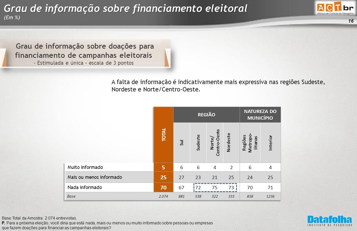 16 Grau de informação sobre doações para financiamento de campanhas eleitorais - Estimulada e única – escala de 3 pontos Base Total da Amostra: 2.074 entrevistas.