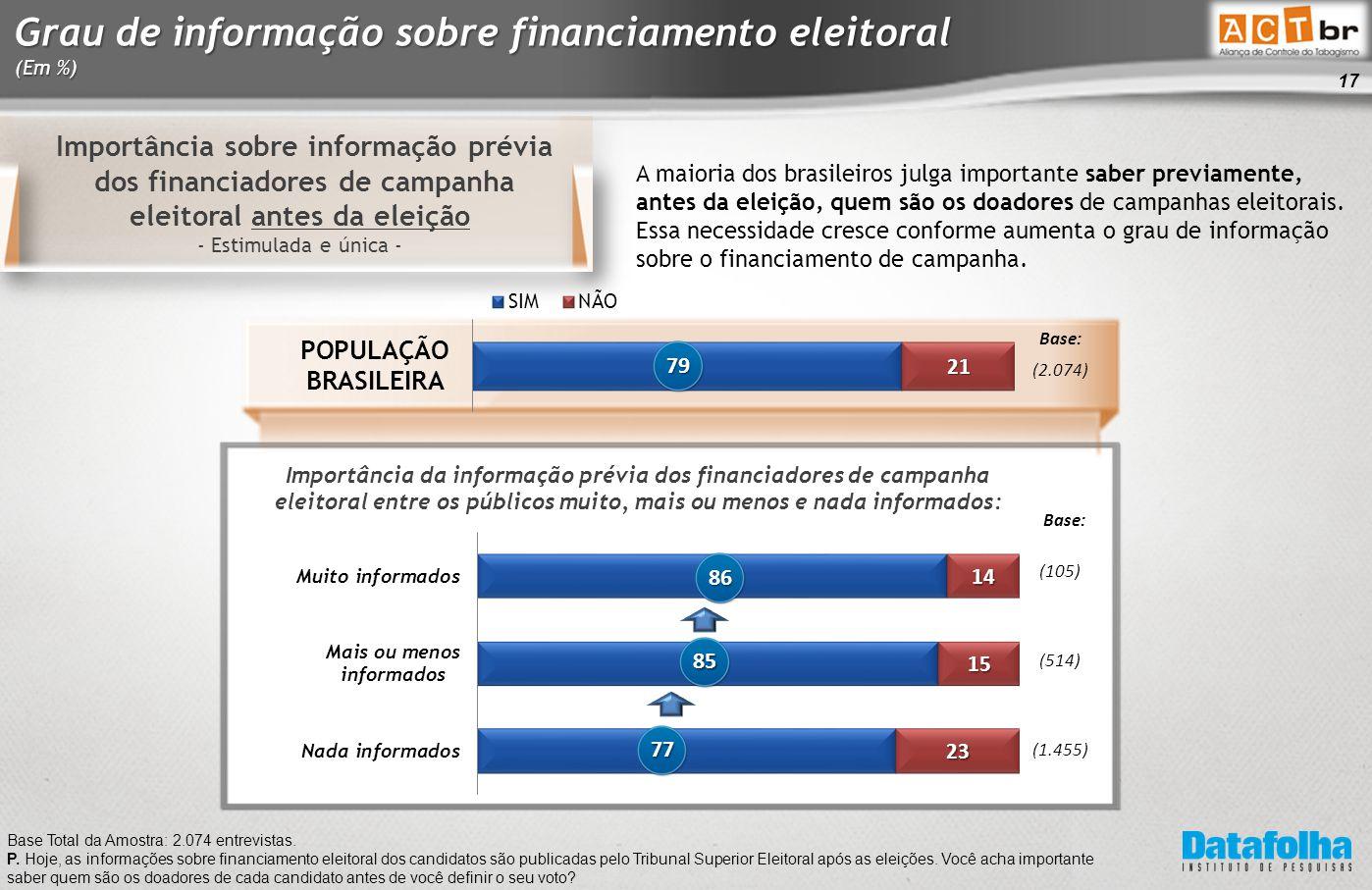 17 Importância sobre informação prévia dos financiadores de campanha eleitoral antes da eleição - Estimulada e única - Base Total da Amostra: 2.074 entrevistas.