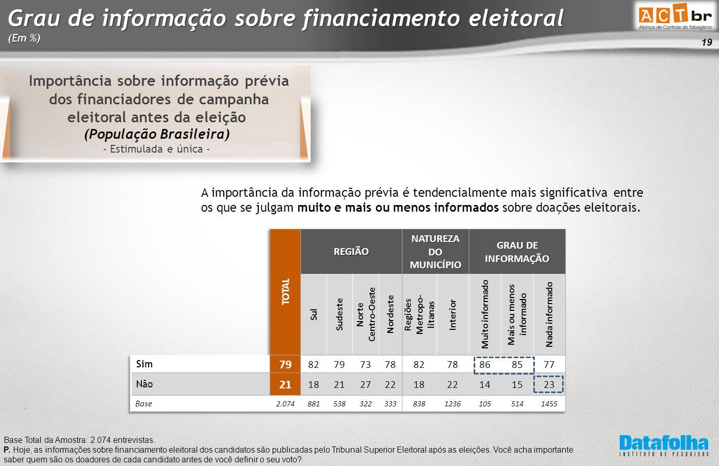 19 Grau de informação sobre financiamento eleitoral (Em %) Base Total da Amostra: 2.074 entrevistas.