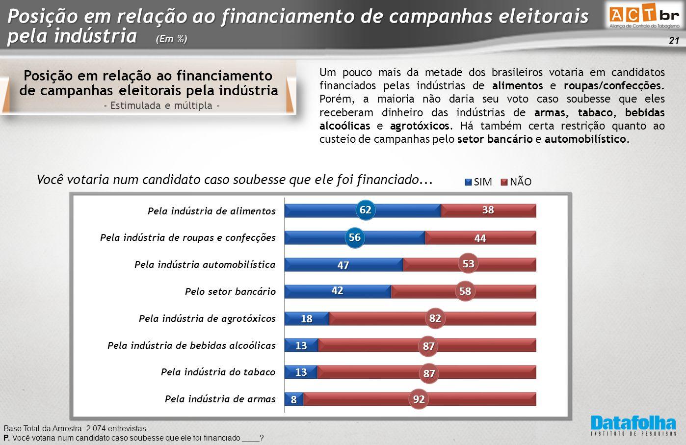 21 Posição em relação ao financiamento de campanhas eleitorais pela indústria - Estimulada e múltipla - Base Total da Amostra: 2.074 entrevistas.