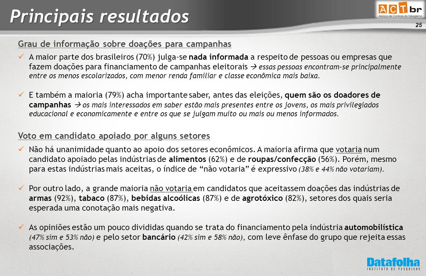 25 Principais resultados A maior parte dos brasileiros (70%) julga-se nada informada a respeito de pessoas ou empresas que fazem doações para financiamento de campanhas eleitorais  essas pessoas encontram-se principalmente entre os menos escolarizados, com menor renda familiar e classe econômica mais baixa.