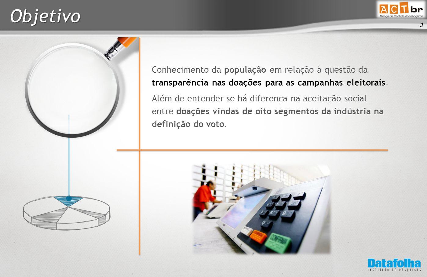 3 Objetivo Conhecimento da população em relação à questão da transparência nas doações para as campanhas eleitorais.
