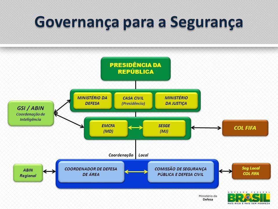 Governança para a Segurança PRESIDÊNCIA DA REPÚBLICA MINISTÉRIO DA DEFESA CASA CIVIL (Presidência) CASA CIVIL (Presidência) MINISTÉRIO DA JUSTIÇA MINISTÉRIO DA JUSTIÇA GSI / ABIN Coordenação de Inteligência GSI / ABIN Coordenação de Inteligência EMCFA (MD) EMCFA (MD) SESGE (MJ) SESGE (MJ) COL FIFA COORDENADOR DE DEFESA DE ÁREA COMISSÃO DE SEGURANÇA PÚBLICA E DEFESA CIVIL Coordenação Local ABIN Regional ABIN Regional Seg Local COL FIFA Seg Local COL FIFA