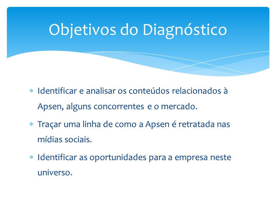  Identificar e analisar os conteúdos relacionados à Apsen, alguns concorrentes e o mercado.  Traçar uma linha de como a Apsen é retratada nas mídias