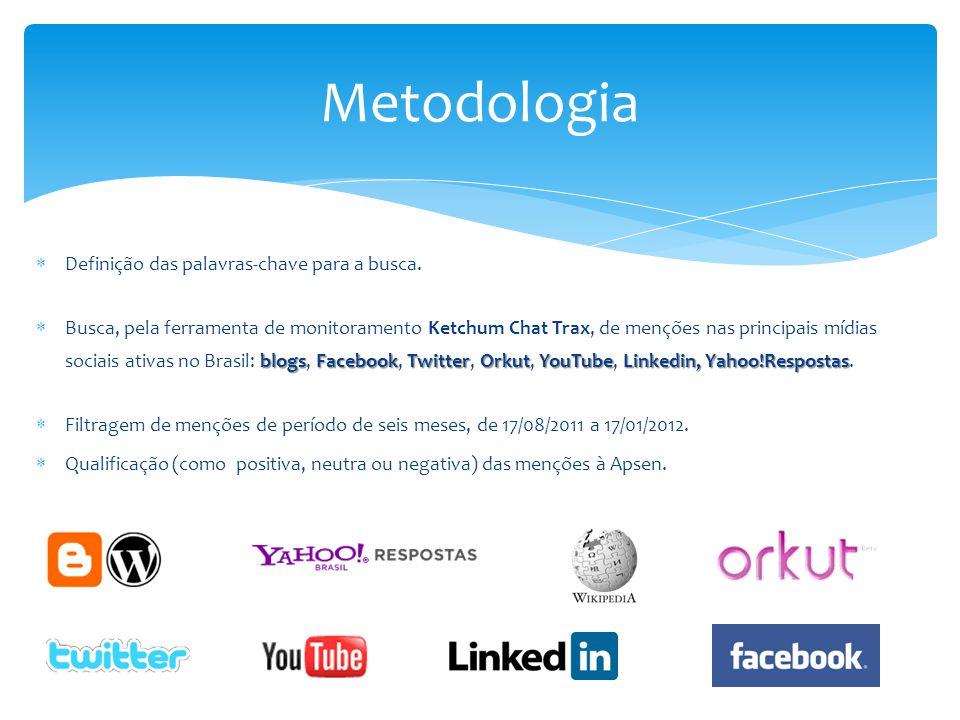  Definição das palavras-chave para a busca. blogsFacebookTwitterOrkutYouTubeLinkedin, Yahoo!Respostas  Busca, pela ferramenta de monitoramento Ketch