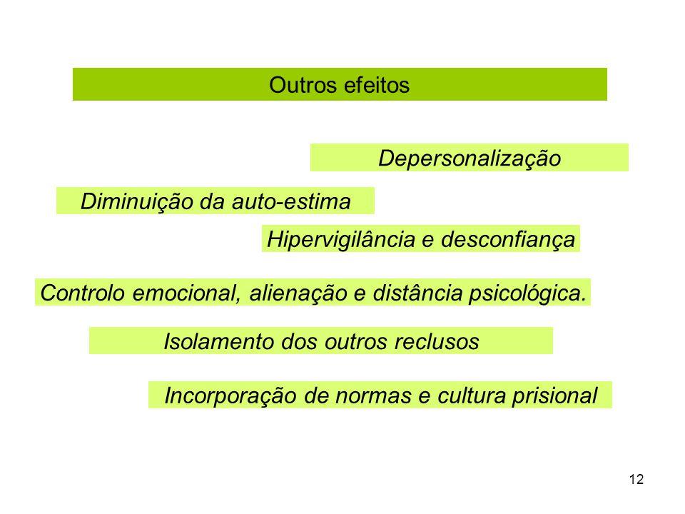 12 Hipervigilância e desconfiança Controlo emocional, alienação e distância psicológica.