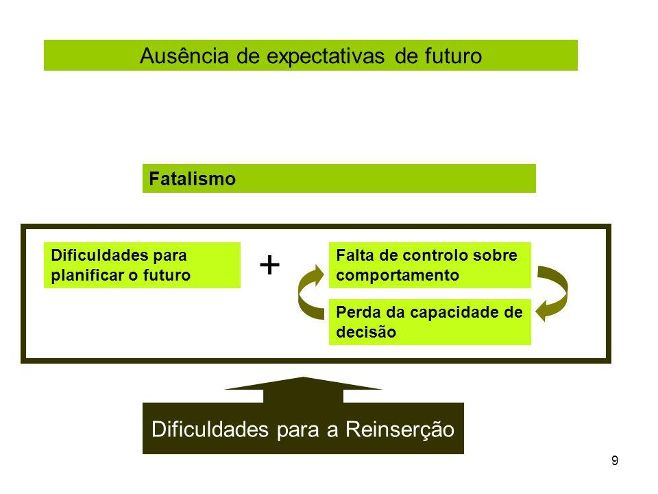 9 Fatalismo Dificuldades para planificar o futuro + Dificuldades para a Reinserção Ausência de expectativas de futuro Falta de controlo sobre comportamento Perda da capacidade de decisão