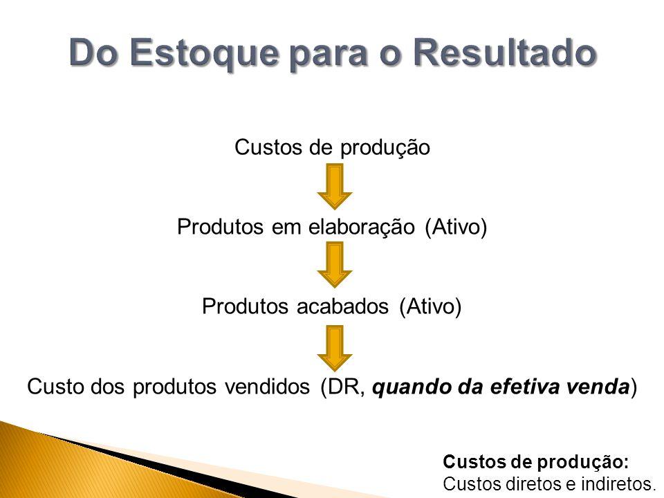 Custos de produção Produtos em elaboração (Ativo) Produtos acabados (Ativo) Custo dos produtos vendidos (DR, quando da efetiva venda) Custos de produç