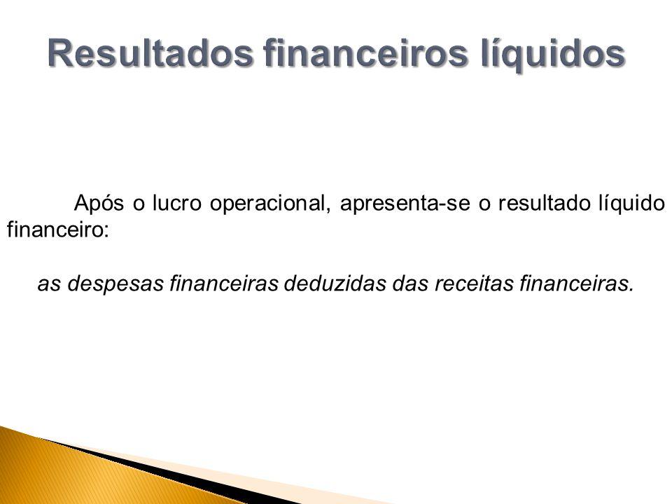 Após o lucro operacional, apresenta-se o resultado líquido financeiro: as despesas financeiras deduzidas das receitas financeiras.