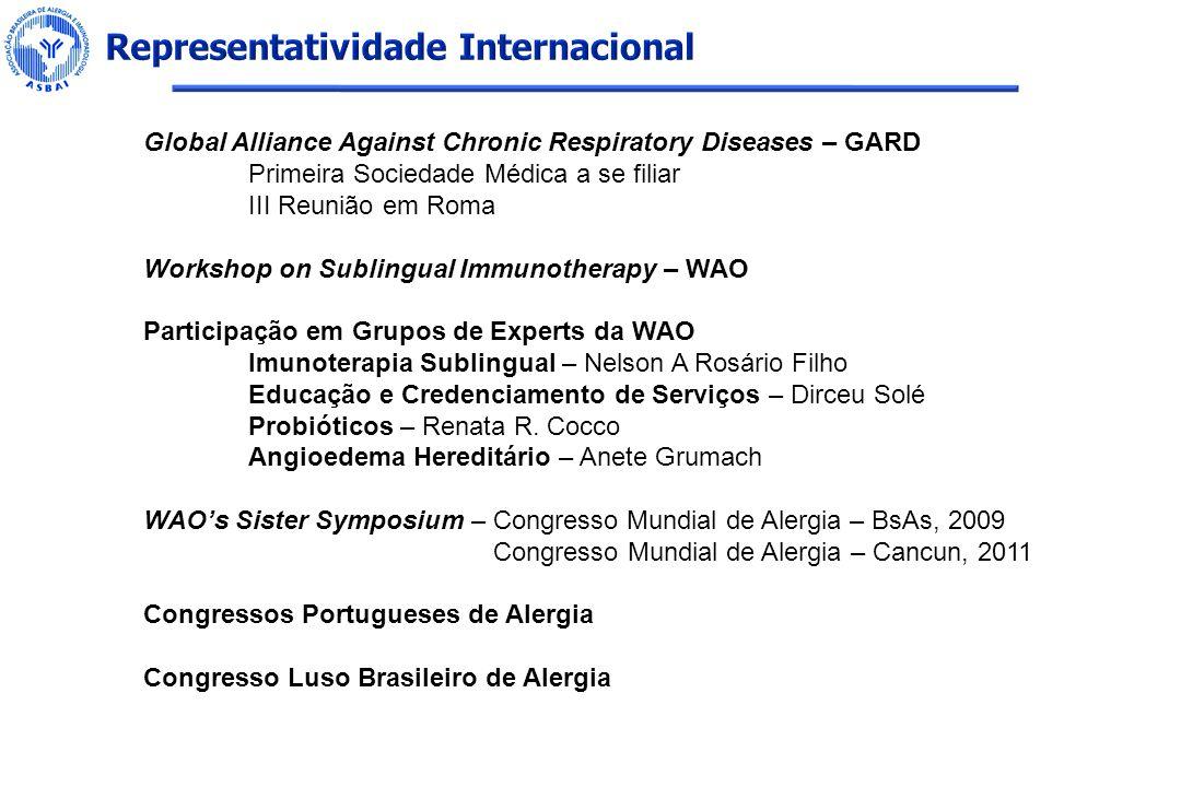 Global Alliance Against Chronic Respiratory Diseases – GARD Primeira Sociedade Médica a se filiar III Reunião em Roma Workshop on Sublingual Immunothe