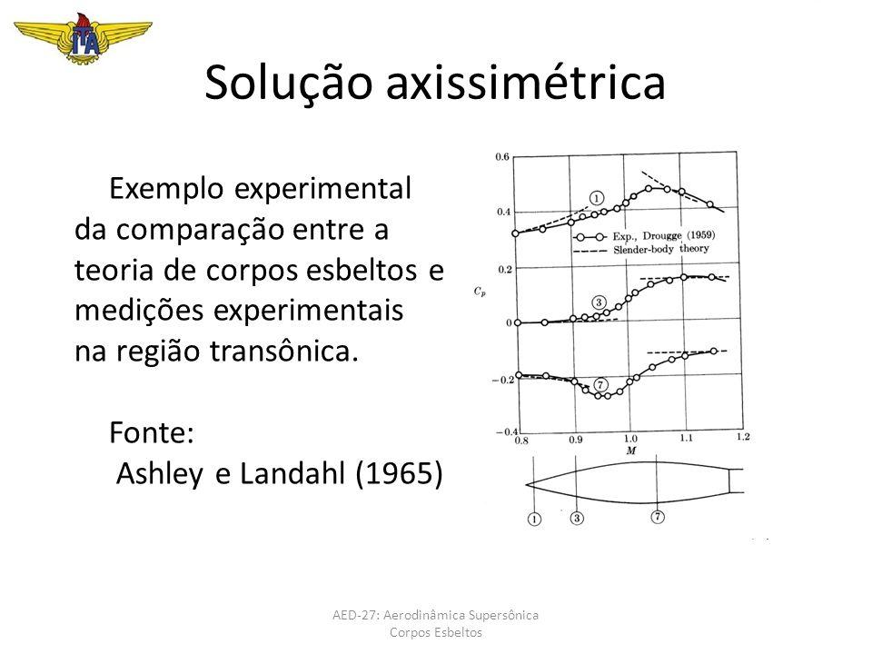 Solução axissimétrica AED-27: Aerodinâmica Supersônica Corpos Esbeltos Exemplo experimental da comparação entre a teoria de corpos esbeltos e medições