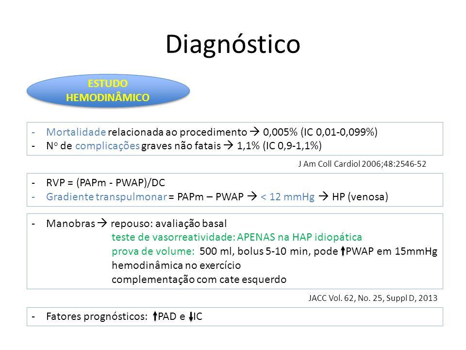 Diagnóstico ESTUDO HEMODINÂMICO -Mortalidade relacionada ao procedimento  0,005% (IC 0,01-0,099%) -N o de complicações graves não fatais  1,1% (IC 0,9-1,1%) J Am Coll Cardiol 2006;48:2546-52 -RVP = (PAPm - PWAP)/DC -Gradiente transpulmonar = PAPm – PWAP  < 12 mmHg  HP (venosa) -Manobras  repouso: avaliação basal teste de vasorreatividade: APENAS na HAP idiopática prova de volume: 500 ml, bolus 5-10 min, pode PWAP em 15mmHg hemodinâmica no exercício complementação com cate esquerdo -Fatores prognósticos: PAD e IC JACC Vol.