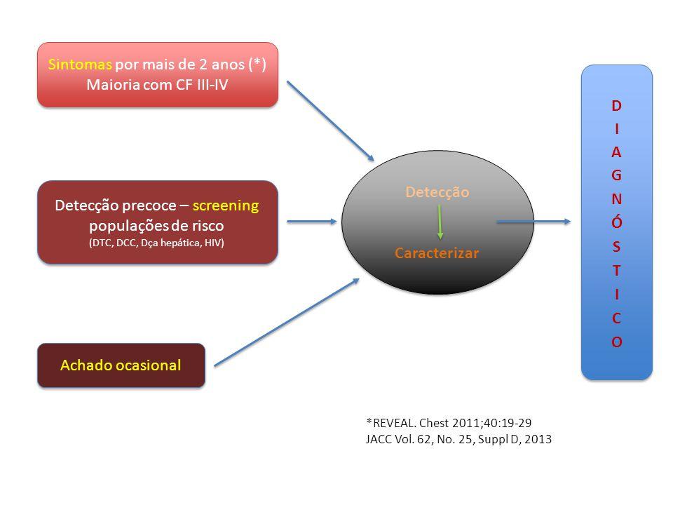 *REVEAL. Chest 2011;40:19-29 JACC Vol. 62, No. 25, Suppl D, 2013 Sintomas por mais de 2 anos (*) Maioria com CF III-IV Sintomas por mais de 2 anos (*)