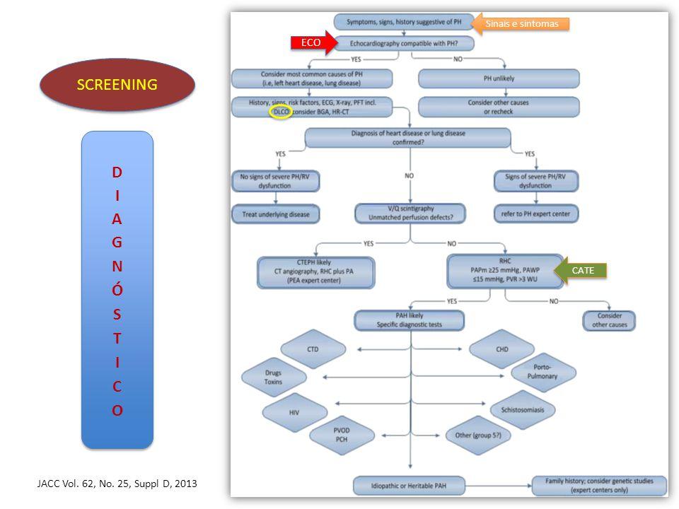 SCREENING Sinais e sintomas ECO CATE JACC Vol. 62, No. 25, Suppl D, 2013