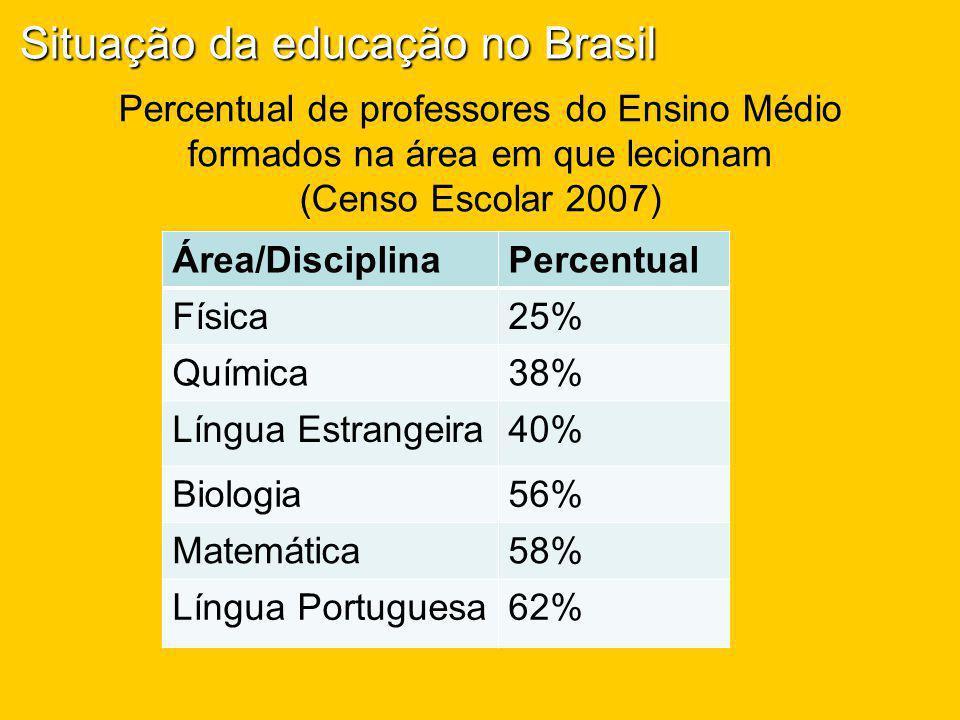 Percentual de professores do Ensino Médio formados na área em que lecionam (Censo Escolar 2007) Área/DisciplinaPercentual Física25% Química38% Língua