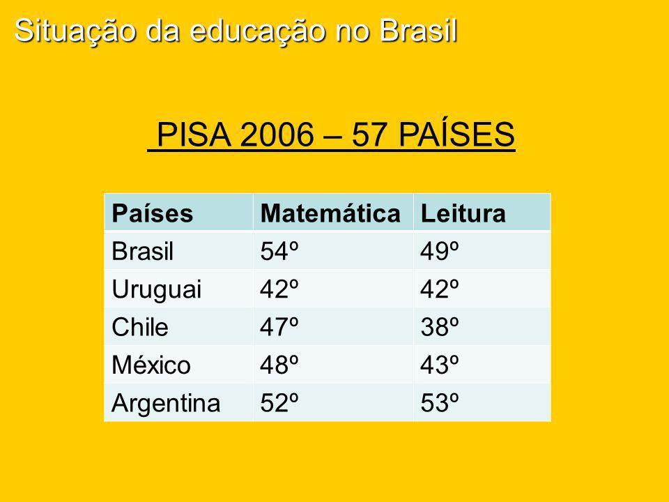 PISA 2006 – 57 PAÍSES PaísesMatemáticaLeitura Brasil54º49º Uruguai42º Chile47º38º México48º43º Argentina52º53º Situação da educação no Brasil