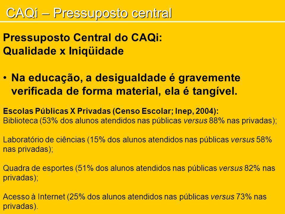 CAQi – Pressuposto central Pressuposto Central do CAQi: Qualidade x Iniqüidade Na educação, a desigualdade é gravemente verificada de forma material,