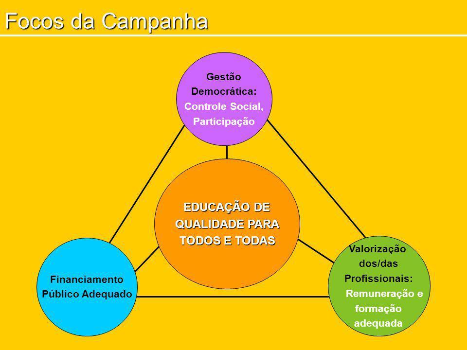 Focos da Campanha Valorização dos/das Profissionais: Remuneração e formação adequada EDUCAÇÃO DE QUALIDADE PARA TODOS E TODAS Financiamento Público Ad