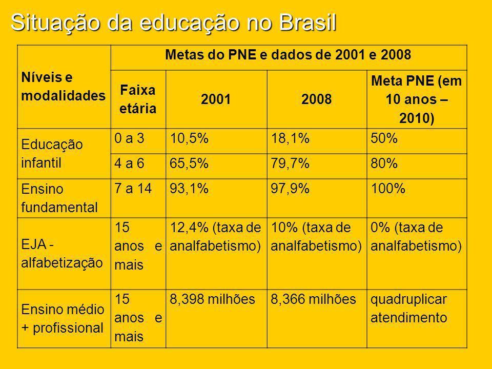 Níveis e modalidades Metas do PNE e dados de 2001 e 2008 Faixa etária 20012008 Meta PNE (em 10 anos – 2010) Educação infantil 0 a 310,5%18,1%50% 4 a 6